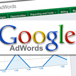 google adwords iit2b